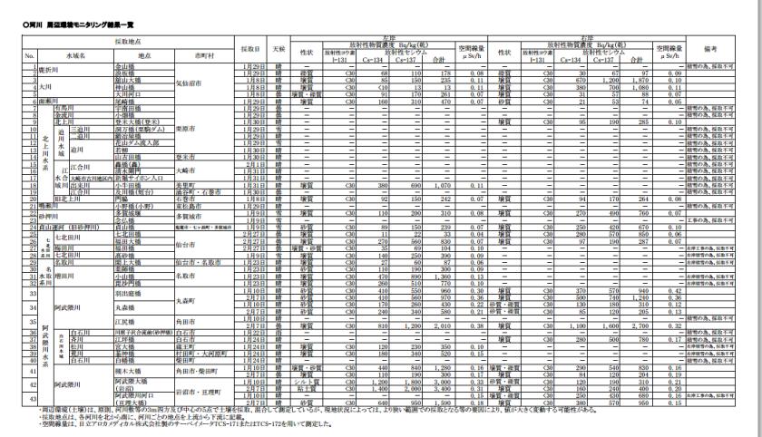 宮城県内の公共用水域における放射性物質モニタリングの測定結果について 2