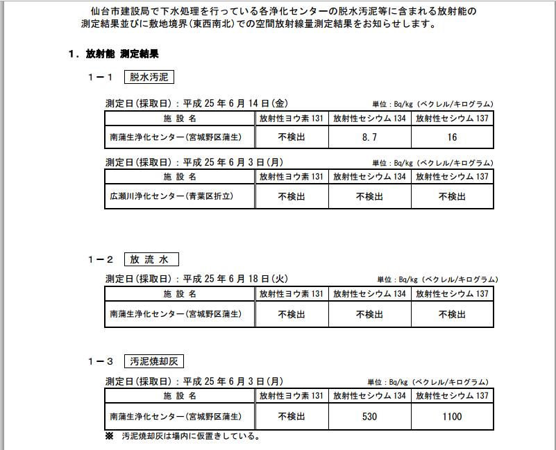 下水処理施設における放射能測定結果について6月分