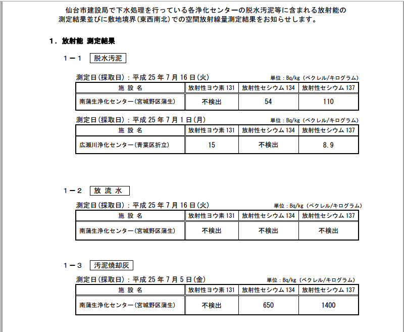 下水処理施設における放射能測定結果について7月分