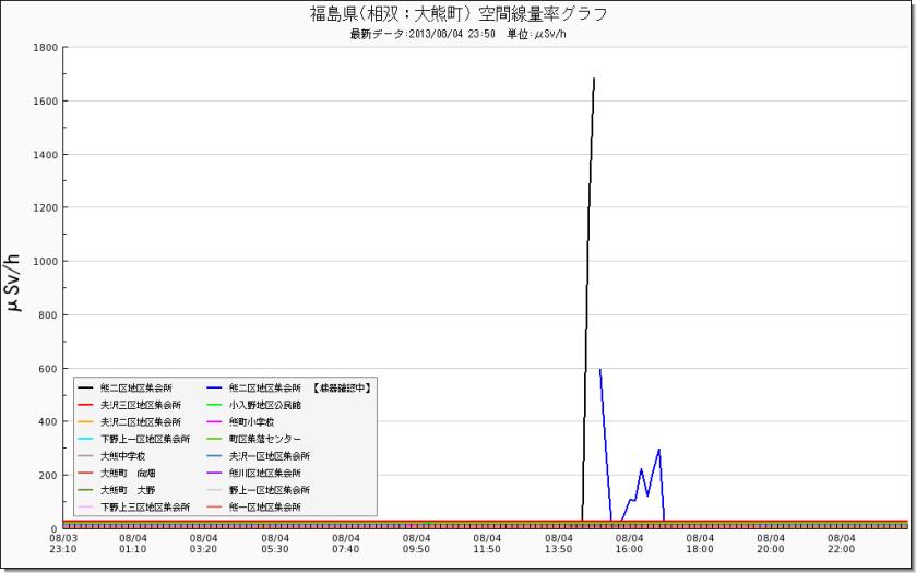 hukusimagraph_mext_7545